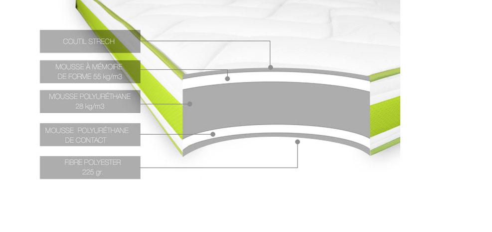 liste de couple de hugo m et manon d matelas mousse projection top moumoute. Black Bedroom Furniture Sets. Home Design Ideas